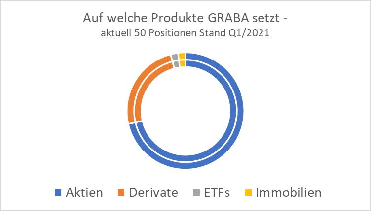 Invest Produkte von GRABA