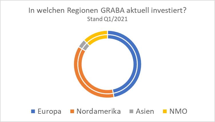 Investment von GRABA nach Region